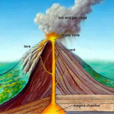 Entry Level Geography Earthquakes and Volcanoes